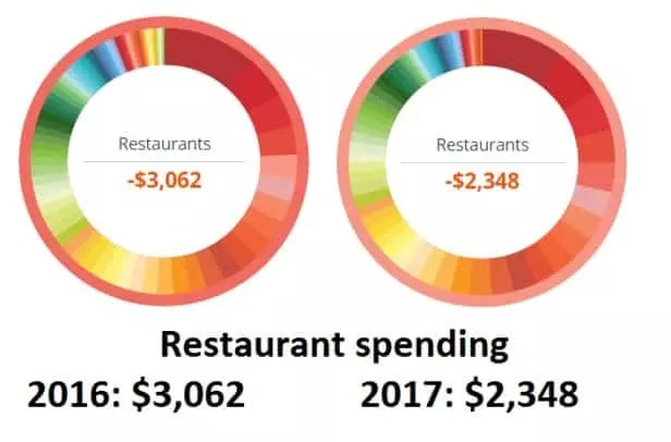 Here's a look at my restaurant spending in 2017 compared to 2016