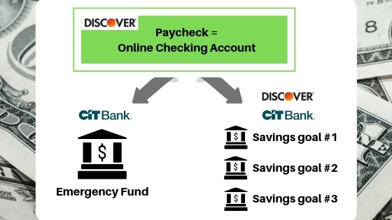 How I'm using 5 bank accounts to save more money in 2019