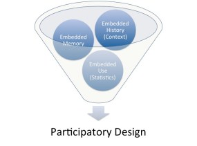 Crowdsourcing design