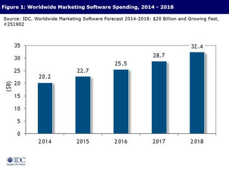 Projected marketing software growth. Source: IDC