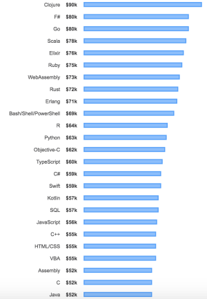 R Programmers Earn More than Python Programmers | R-bloggers