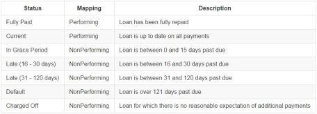 Loan Statuses