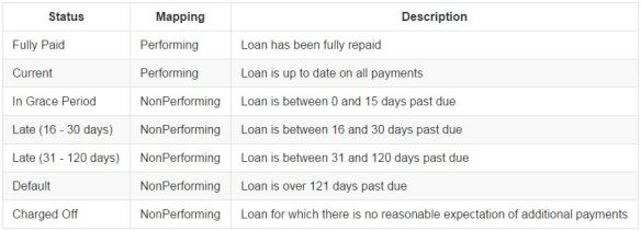 Analyzing Historical Default Rates of Lending Club Notes | R-bloggers