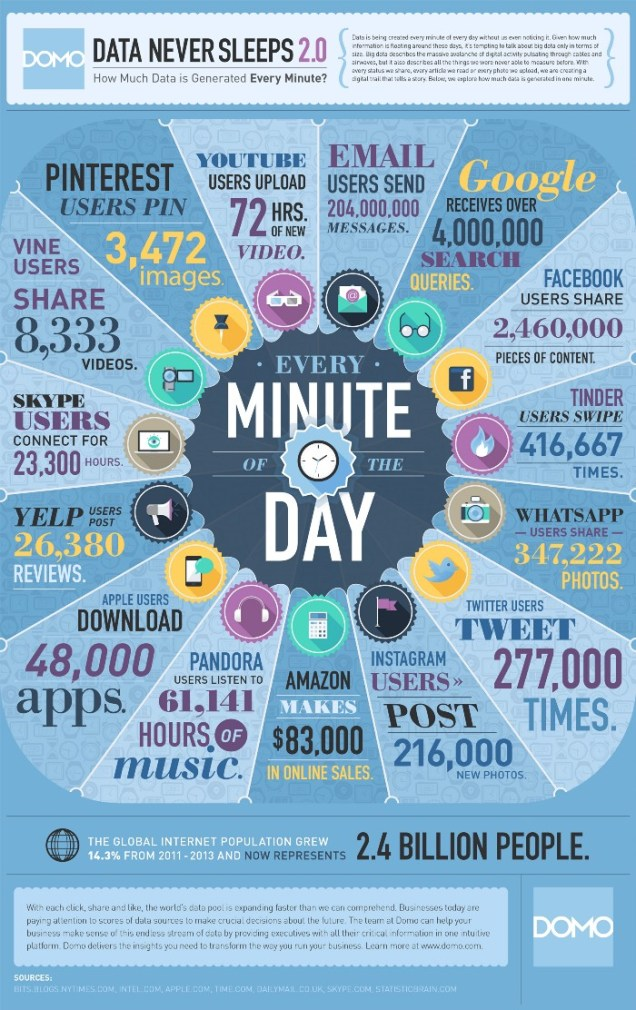 Data Every Minute