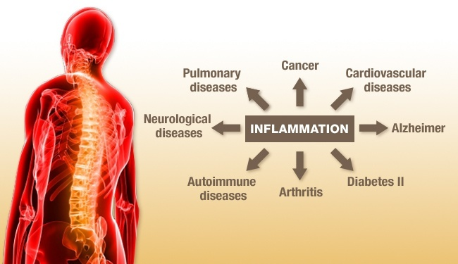 diseases-caused-by-inflammation
