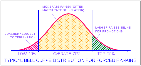 Stack Ranking Bell Curve From Nagesh Belludis Blog
