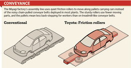 Toyota assembly line new concepts 2011 Miyagi plant Conveyance