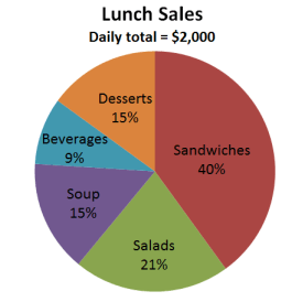 Microsoft pie chart example - improved