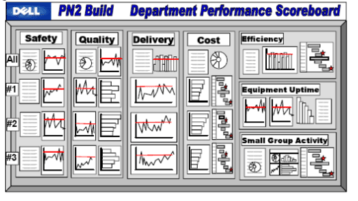 performance metric template - performance board at dell michel baudin 39 s blog