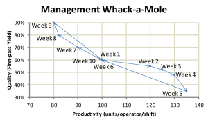 Orbit chart of Quality versus Productivity Whack-a-Mole