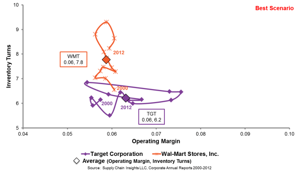 walmart versus target inventory turns versus operating margins