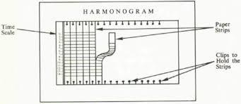 Adamiecki Harmonogram