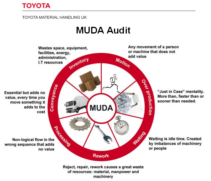 Toyota Material Handling UK Muda audit form