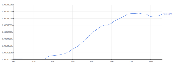 Use of Kaizen in English 1970-2008