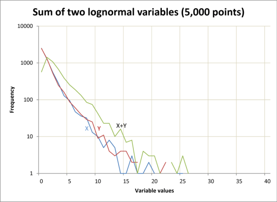 lognormal histogram with sum