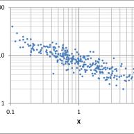 Both axes logarithmic