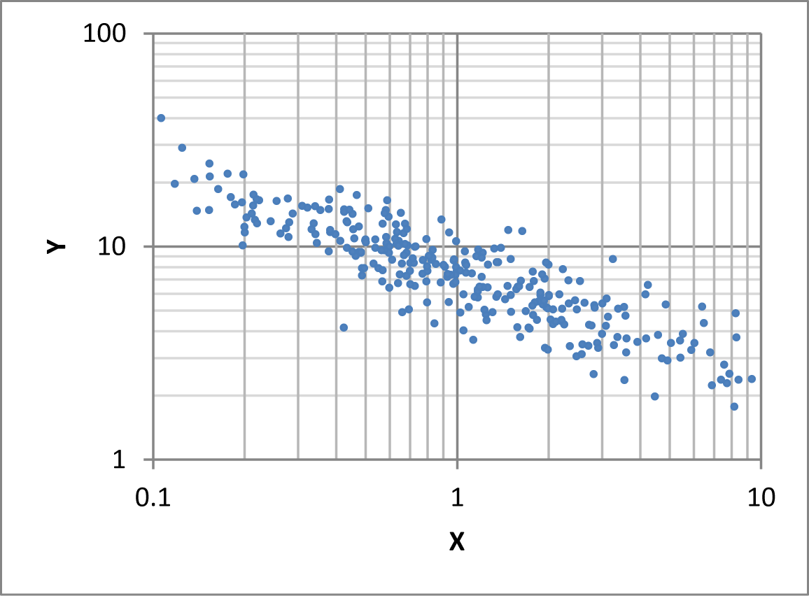Both axes logarithmic
