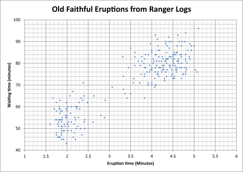 old_faithfule_scatterplot_excel