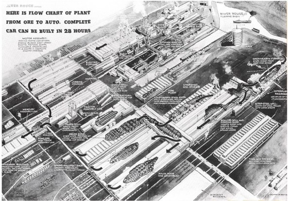 Ford River Rouge flow 19400001