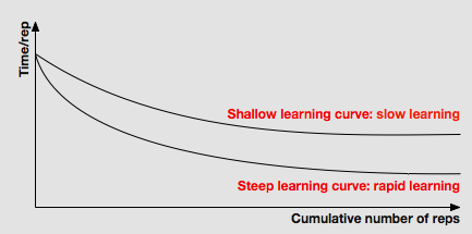 Learning curves - steep vs shallow
