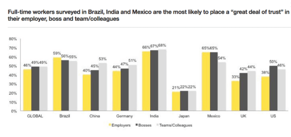 From the Bloomberg-EY survey