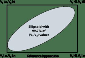 ToleranceVActualMultidimensional