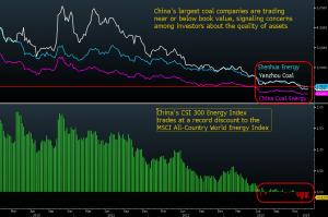 """L'industrie du charbon de la Chine est """"mort"""", a déclaré Laban Yu, analyste de Jefferies Group LLC à Hong Kong avec une note sous-performer sur les trois actions. """"Il ya 10 000 producteurs en Chine. Beaucoup d'entre eux prennent la dette. Il devient plus difficile pour service de la dette lorsque les prix du charbon continuent de tomber."""
