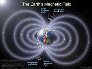 Earth poles