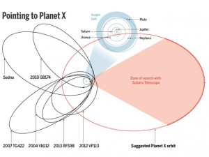 Voici le range,l'espace ,à l'intérieur de laquelle les astronomes vont centrer leurs recherches.