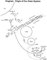 Les déplacements de Nibiru dans le système solaire.