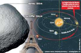 La route de l'astéroïde Bennu.