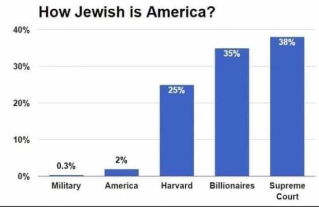 Il y a 7,5 millions de juifs aux USA, soit 2% de la population. AUX USA, un juif a : 1900 fois plus de chances qu'un non juif de faire partie de la Cour Suprême, 700 fois plus de chances qu'un non juif de devenir milliardaire, 500 fois plus de chances qu'un non juif d'accéder aux Universités prestigieuses.... C'est ce qu'on appelle l'égalité des chances en Occident. Le fait de le constater s'appelle de l'antisémitisme