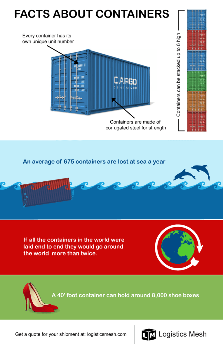 containers infographic