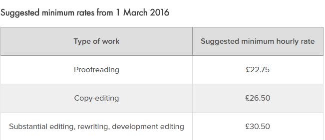 Sfep editing rates