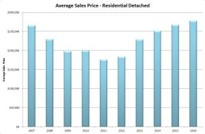 Source: First Multiple Listing Service