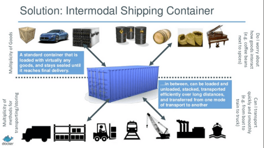 shipping containers standardizes the shipping of goods of different shapes and sizes