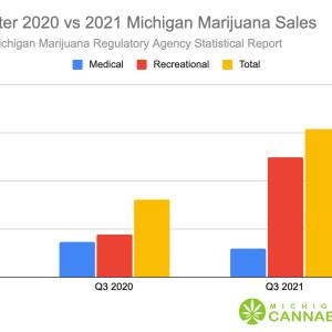 3rd Quarter 2020 vs 2021 Michigan Marijuana Sales