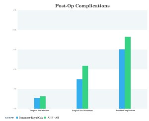 Post operation complications graph