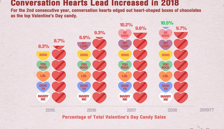 Top Valentine's Candy by State