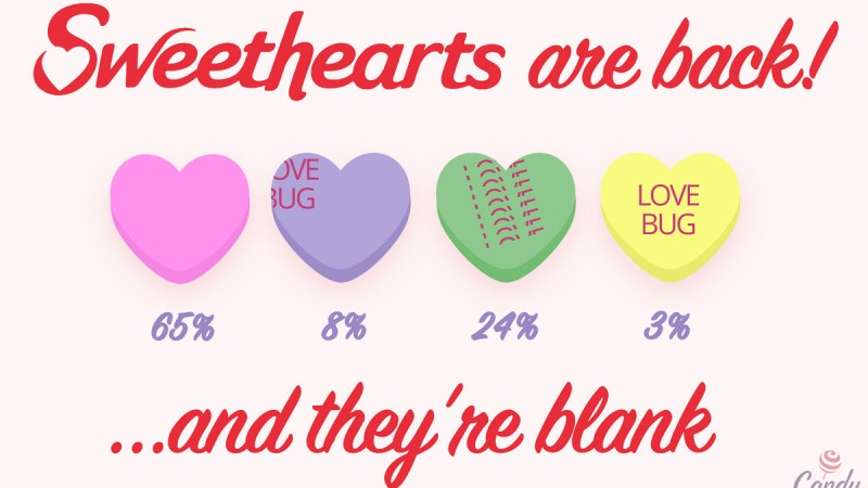 SweetHearts Are Back…And 65% Are Blank!