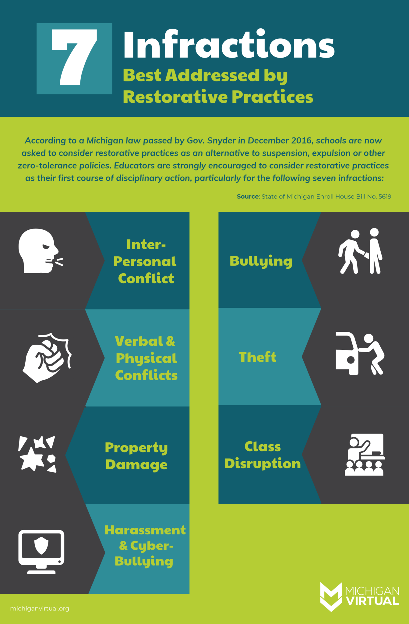 Infographic 7 Infractions Best Addressed By Restorative