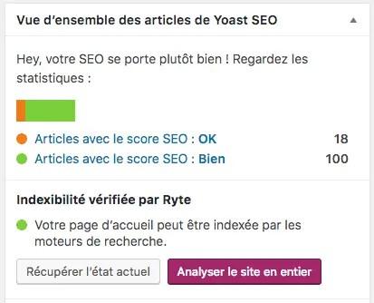 Yoast SEO - Tableau de bord
