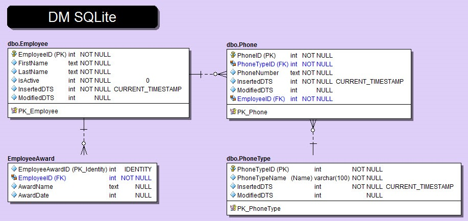 Data Models, SQL Server, SQLite, and PowerShell | Mickey's T