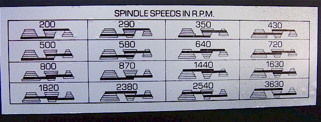 Drill Press Speed Chart
