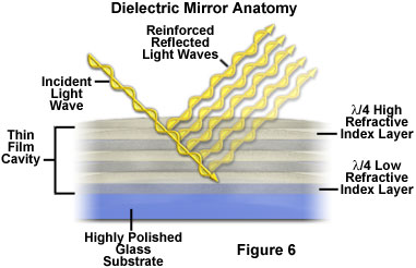 Bild: dielektrischer Spiegel