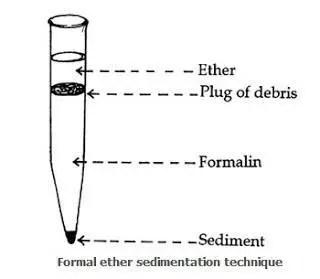 Formal Ether Sedimentation Technique