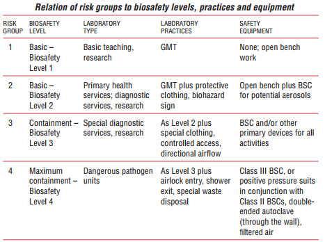 Table:Relation of risk groups to biosafety levels, practices and equipment