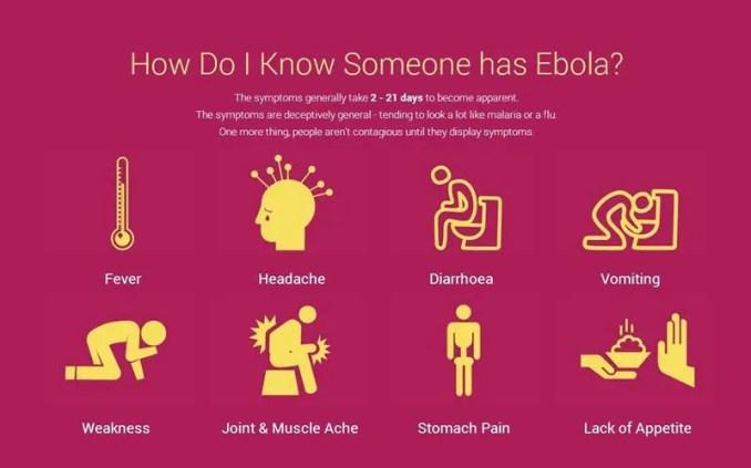 How Do I know Some one has Ebola?