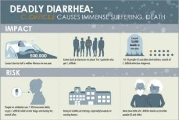 Impact and Risk of C.difficile infections (image source: CDC)