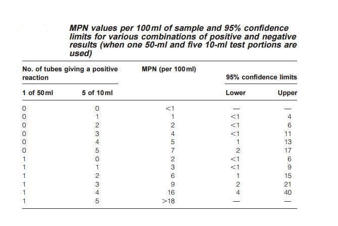 Most Probable Number (MPN) Test: Principle, Procedure and Results